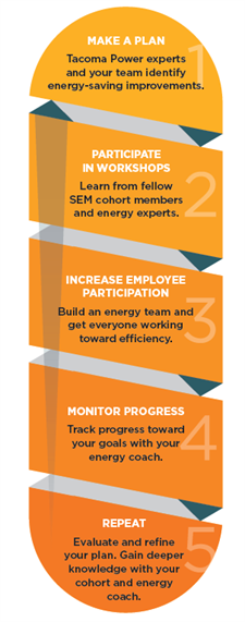 Commercial Strategic Energy Management