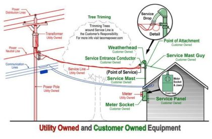 Excellent Wiring Diagram Overhead Power Line Pole Diagram Building Plan Wiring 101 Cranwise Assnl