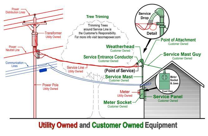 utility trailer parts diagram, utility software diagram, utility heater, utility transformer diagram, utility power, on utility smart meter wiring diagram